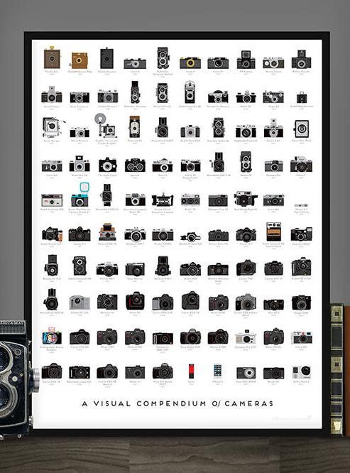 A visual compendium of cameras, una interesante lámina para amantes de la fotografía